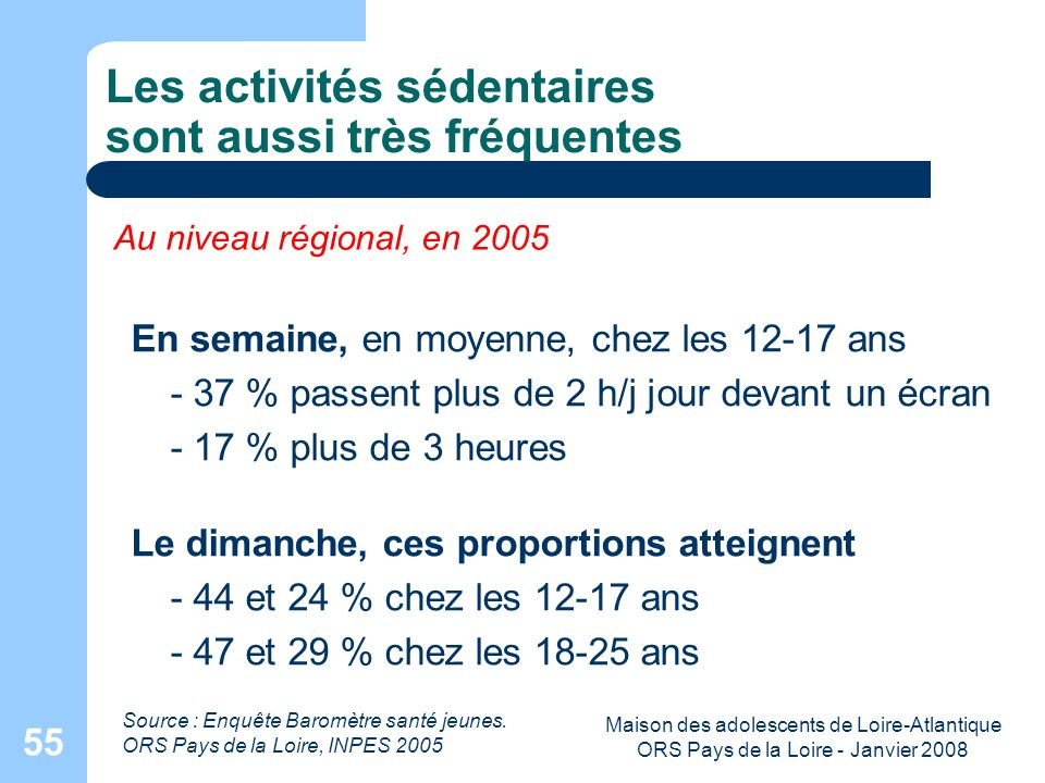 Maison des adolescents de Loire-Atlantique ORS Pays de la Loire - Janvier 2008 55 Les activités sédentaires sont aussi très fréquentes Source : Enquêt