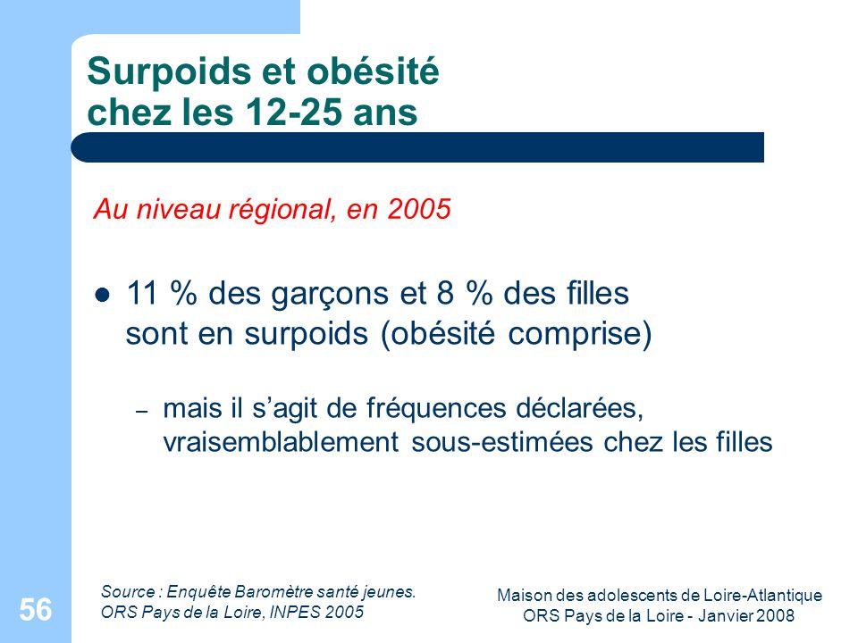 Maison des adolescents de Loire-Atlantique ORS Pays de la Loire - Janvier 2008 56 Surpoids et obésité chez les 12-25 ans Source : Enquête Baromètre sa