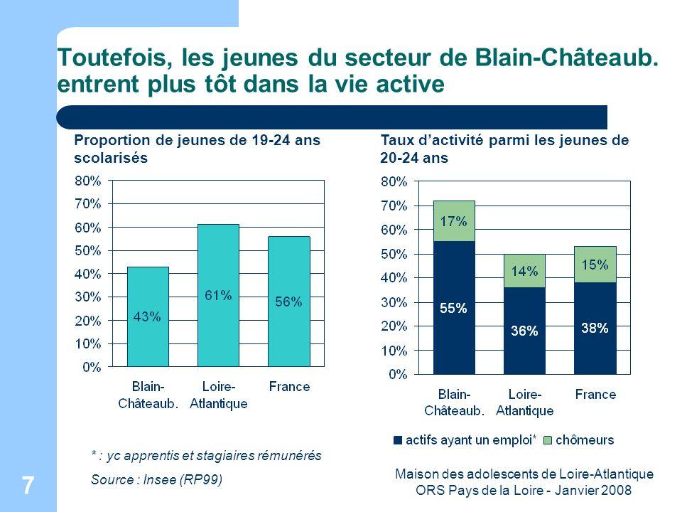 Maison des adolescents de Loire-Atlantique ORS Pays de la Loire - Janvier 2008 8 Mais dans le secteur comme en Loire-Atlantique, ils sont moins souvent « non diplômés » Proportion de non-diplômés chez les 20-24 ans sortis du système scolaire Secteur de Blain-Châteaubriant : 10 % (11 % de garçons, 9 % de filles) Loire-Atlantique : 11 % (12 % et 10 %) France : 16 % (17 % et 15 %) Source : RP 1999