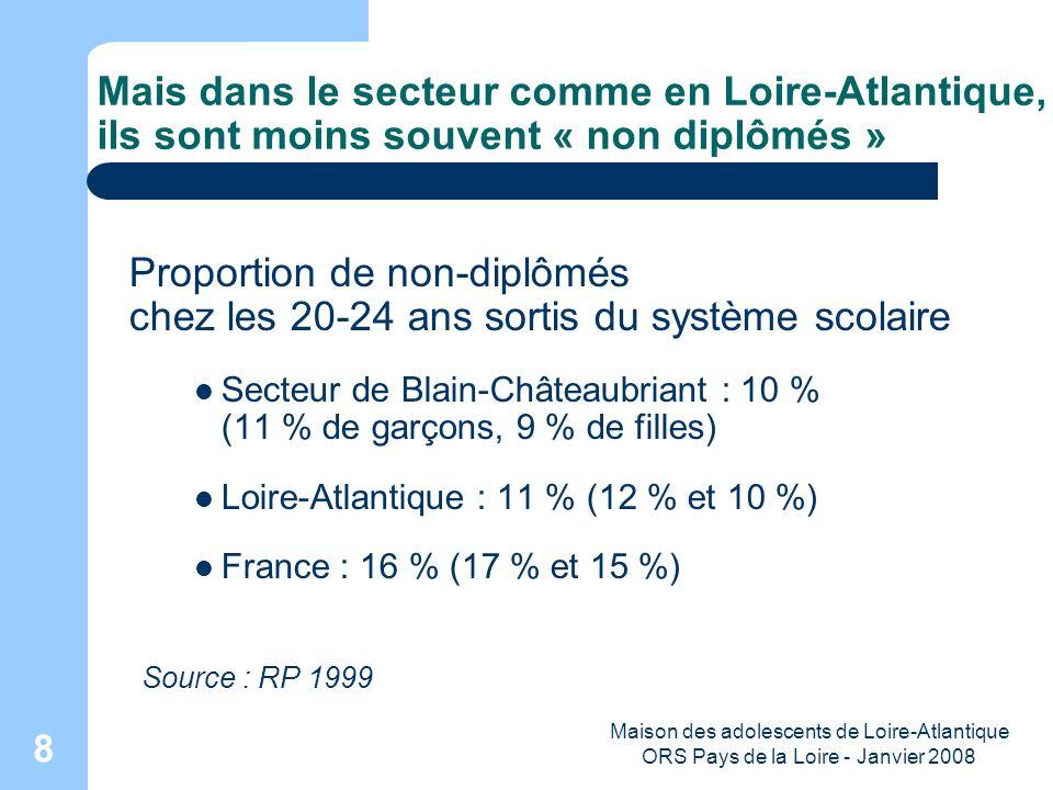 Maison des adolescents de Loire-Atlantique ORS Pays de la Loire - Janvier 2008 19 Accidents et suicides sont les principales causes de décès chez les jeunes Principales causes de décès chez les 10-24 ans en % Loire-Atlantique (moyenne 2003-2005) Source : Inserm CépiDc (eff = 48) (eff = 33) (eff = 10)