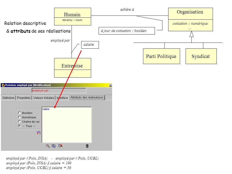 Parti Politique Organisation cotisation : numérique...