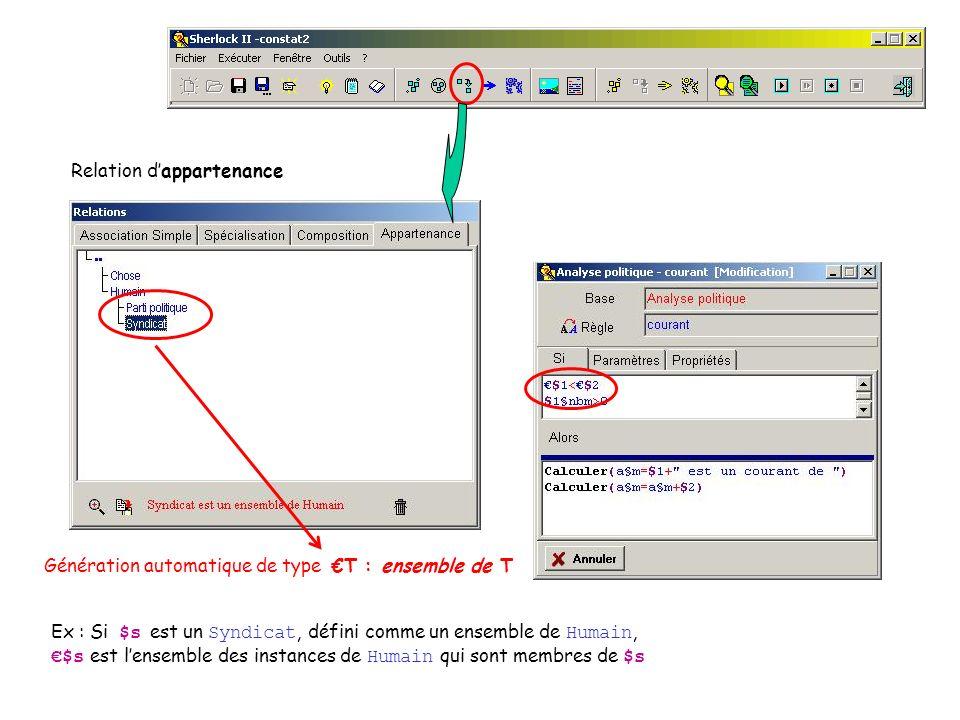 Relation dappartenance Génération automatique de type T : ensemble de T Ex : Si $s est un Syndicat, défini comme un ensemble de Humain, $s est lensemble des instances de Humain qui sont membres de $s