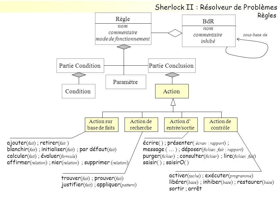 BdR nom commentaire inhibé sous-base de Paramètre Partie ConclusionPartie Condition ActionCondition Règle nom commentaire mode de fonctionnement Actio