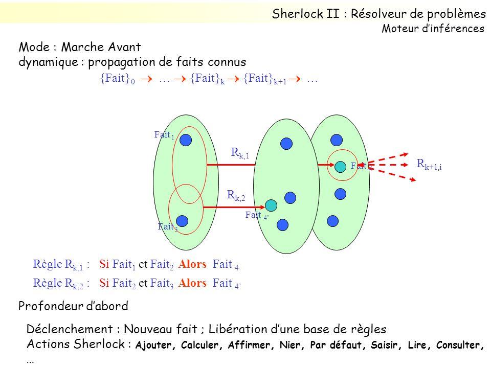 Mode : Marche Avant dynamique : propagation de faits connus {Fait} 0 … {Fait} k {Fait} k+1 … Fait 1 Règle R k,1 : Si Fait 1 et Fait 2 Alors Fait 4 Fait 2 Fait 4 Règle R k,2 : Si Fait 2 et Fait 3 Alors Fait 4 Fait 4 Fait 3 R k,1 R k,2 R k+1,i Profondeur dabord Déclenchement : Nouveau fait ; Libération dune base de règles Actions Sherlock : Ajouter, Calculer, Affirmer, Nier, Par défaut, Saisir, Lire, Consulter, … Sherlock II : Résolveur de problèmes Moteur dinférences