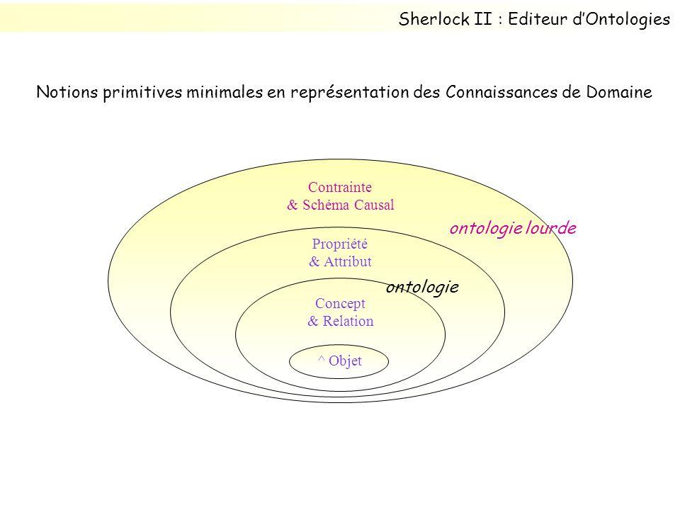 Propriété & Attribut Contrainte & Schéma Causal Concept & Relation ^ Objet ontologie ontologie lourde Sherlock II : Editeur dOntologies Notions primitives minimales en représentation des Connaissances de Domaine