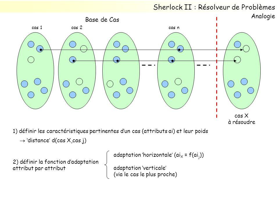 Base de Cas cas 1 cas X à résoudre cas ncas 2 1) définir les caractéristiques pertinentes dun cas (attributs ai) et leur poids distance d(cas X,cas j) 2) définir la fonction dadaptation attribut par attribut adaptation horizontale (ai X = f(ai j )) adaptation verticale (via le cas le plus proche) Sherlock II : Résolveur de Problèmes Analogie