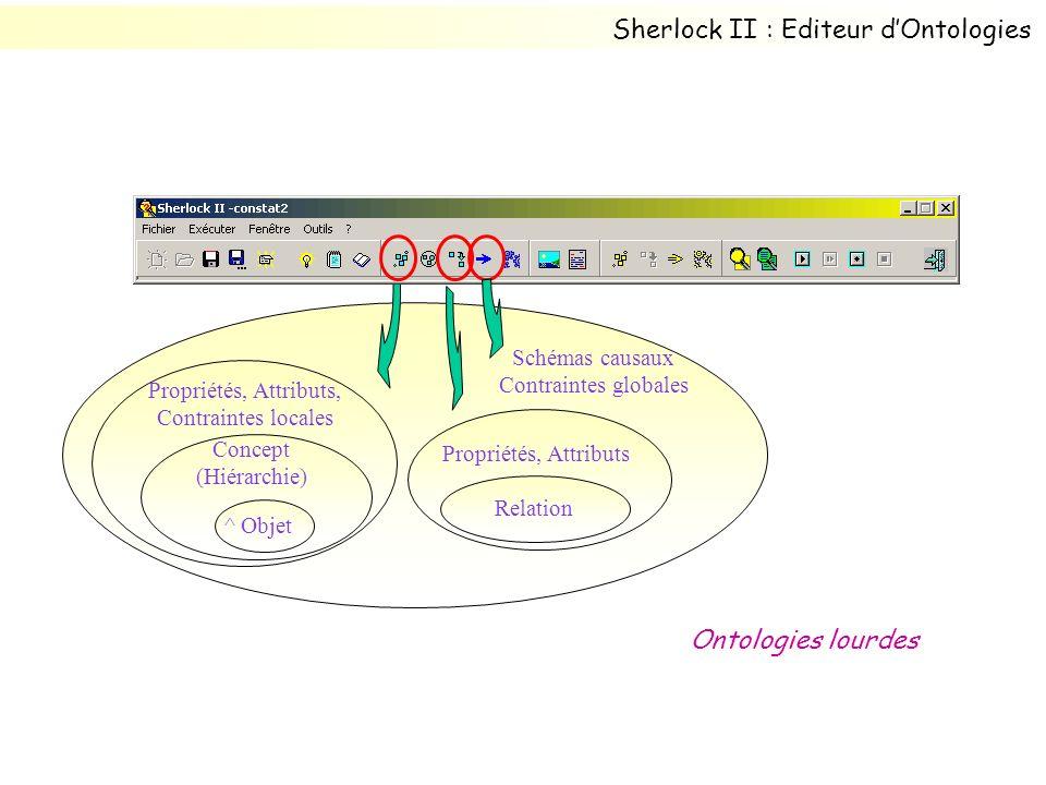 Propriétés, Attributs, Contraintes locales Concept (Hiérarchie) ^ Objet Propriétés, Attributs Relation Schémas causaux Contraintes globales Ontologies lourdes Sherlock II : Editeur dOntologies