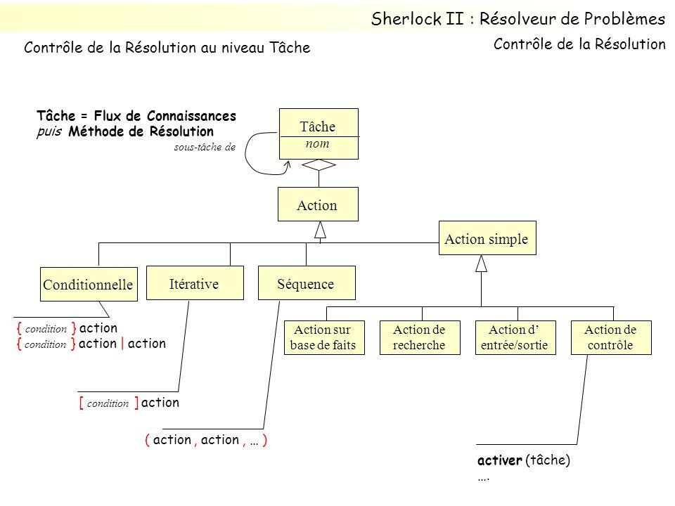 Action Tâche nom sous-tâche de Action simple Conditionnelle Itérative Action sur base de faits Action de recherche Action d entrée/sortie Action de contrôle Sherlock II : Résolveur de Problèmes { condition } action { condition } action | action [ condition ] action Séquence ( action, action, … ) Tâche = Flux de Connaissances puis Méthode de Résolution Contrôle de la Résolution Contrôle de la Résolution au niveau Tâche activer (tâche) ….