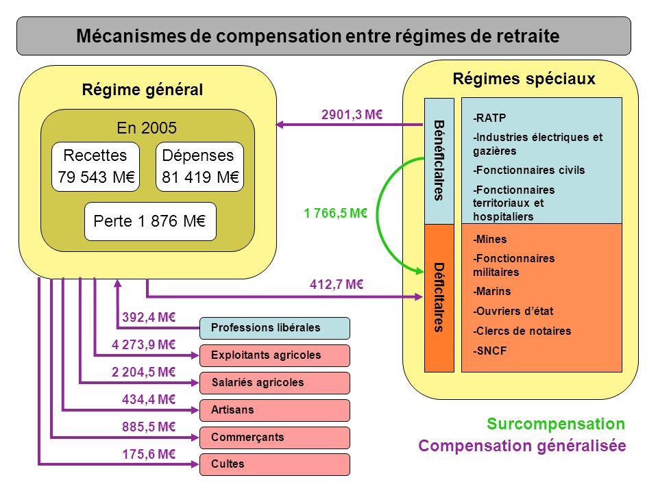 -RATP -Industries électriques et gazières -Fonctionnaires civils -Fonctionnaires territoriaux et hospitaliers Régime général -Mines -Fonctionnaires mi