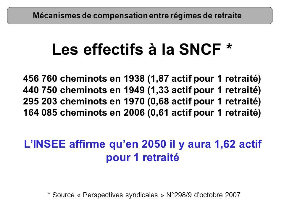 Mécanismes de compensation entre régimes de retraite Les effectifs à la SNCF * 456 760 cheminots en 1938 (1,87 actif pour 1 retraité) 440 750 cheminot