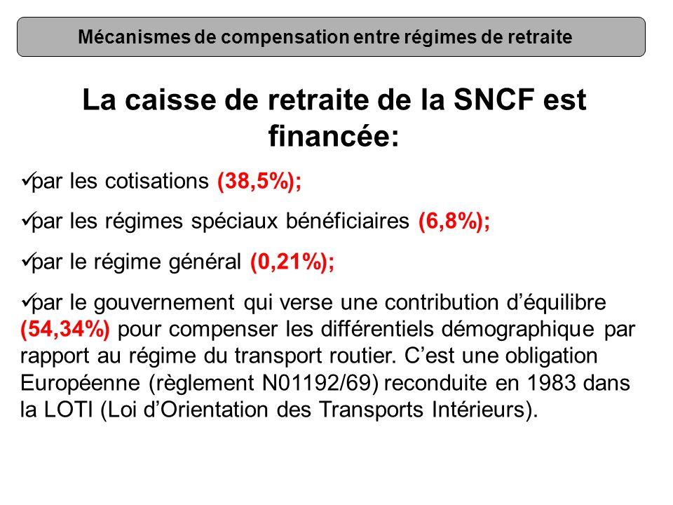 Mécanismes de compensation entre régimes de retraite La caisse de retraite de la SNCF est financée: par les cotisations (38,5%); par les régimes spéci