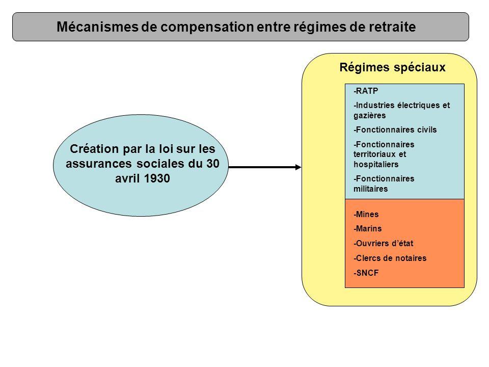 Régimes spéciaux Mécanismes de compensation entre régimes de retraite Création par la loi sur les assurances sociales du 30 avril 1930 -RATP -Industri