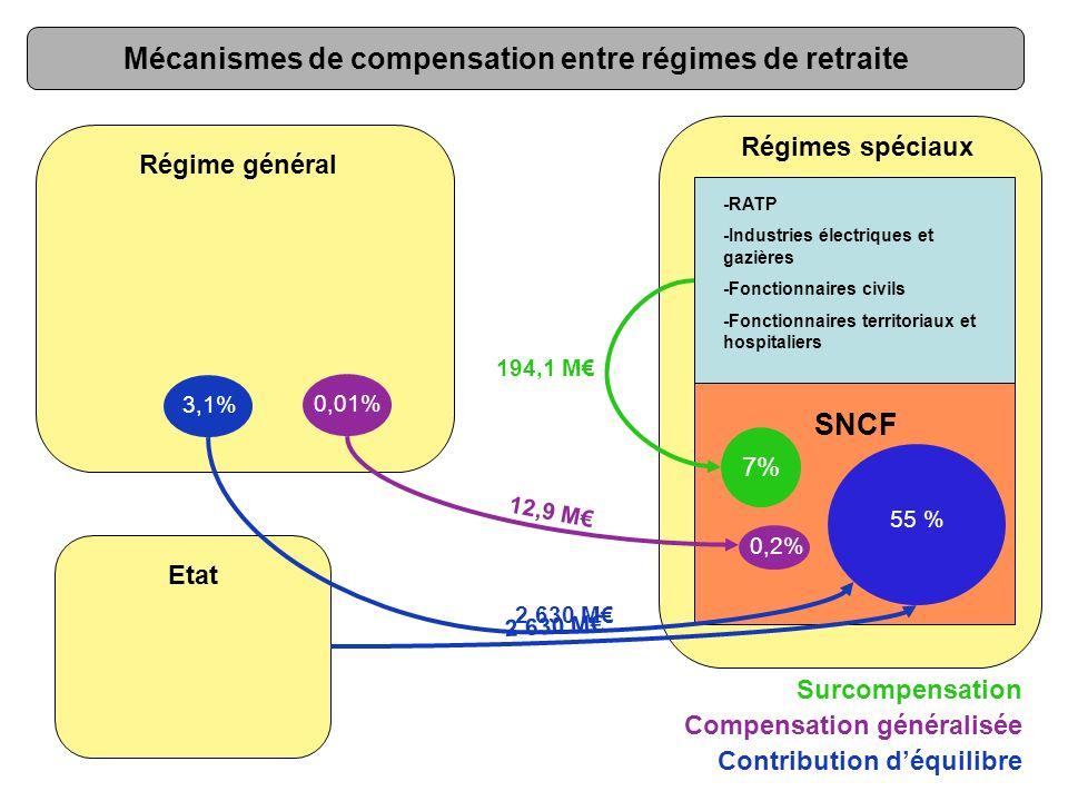 -RATP -Industries électriques et gazières -Fonctionnaires civils -Fonctionnaires territoriaux et hospitaliers Régime général SNCF Régimes spéciaux Sur