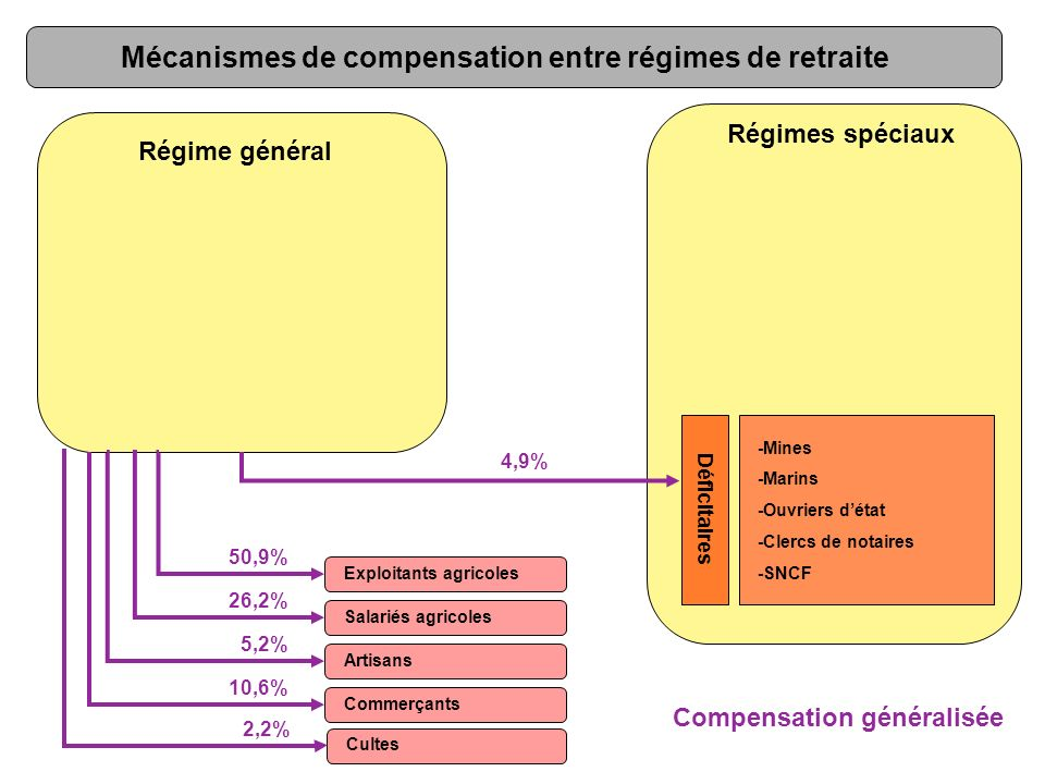 Régime général -Mines -Marins -Ouvriers détat -Clercs de notaires -SNCF Régimes spéciaux 4,9% Exploitants agricoles Salariés agricoles Artisans Commer