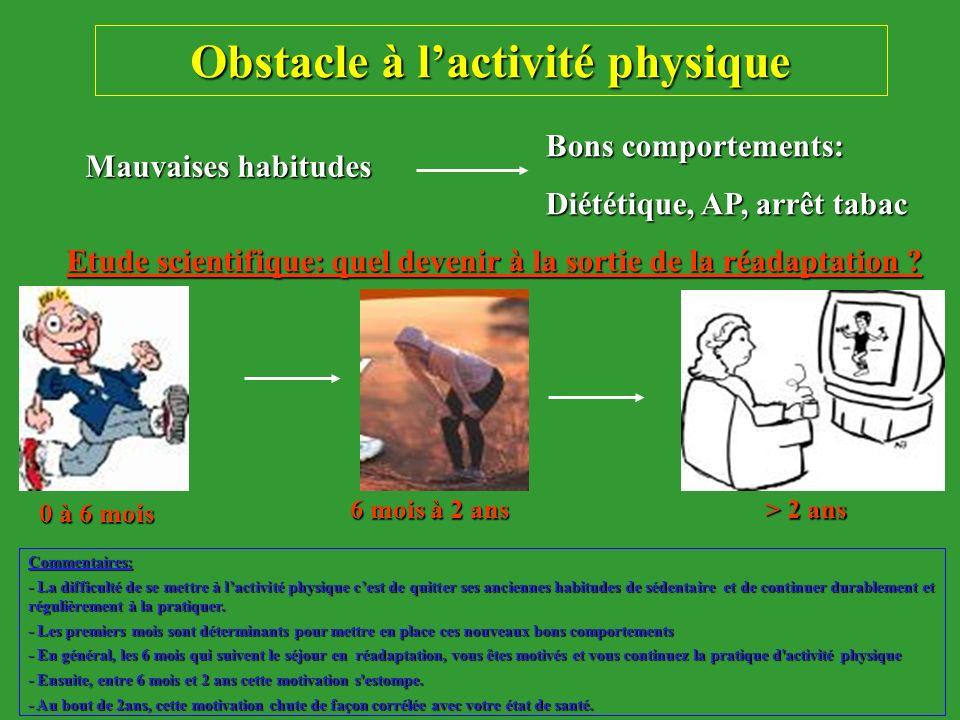 Obstacle à lactivité physique Mauvaises habitudes Bons comportements: Diététique, AP, arrêt tabac Etude scientifique: quel devenir à la sortie de la r