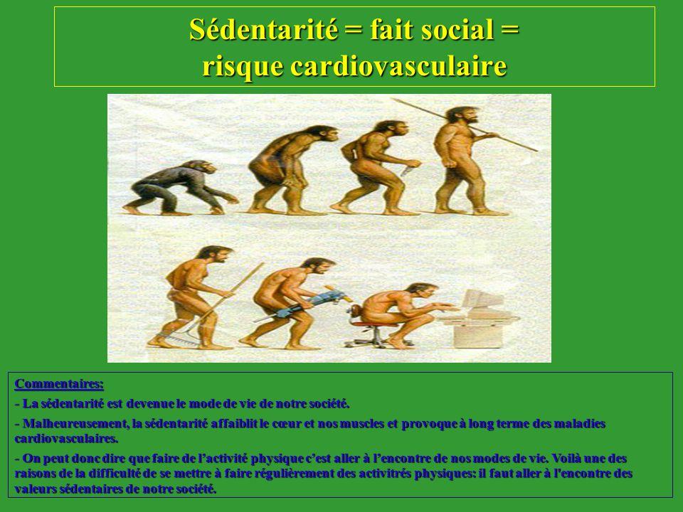 Sédentarité = fait social = risque cardiovasculaire Commentaires: - La sédentarité est devenue le mode de vie de notre société. - Malheureusement, la