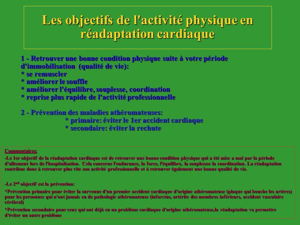 Autrefois AP contre-indiquéeAutrefois AP contre-indiquée Aujourdhui AP = prescriptionAujourdhui AP = prescription Réadaptation cardiaque = être acteur de sa santé (diététique, arrêt tabac, AP)Réadaptation cardiaque = être acteur de sa santé (diététique, arrêt tabac, AP) AP = médicamentAP = médicament –dosage – fréquence de prise –durée de traitement HISTORIQUE Commentaires: -Il y a encore une vingtaine d années en France, lorsqu une personne avait un problème cardiaque, les médecins avaient tendance à conseiller le repos.