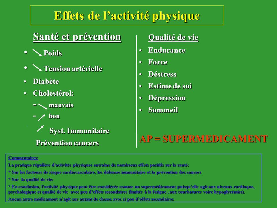 Effets de lactivité physique Santé et prévention Poids Poids Tension artérielle Tension artérielle DiabèteDiabète Cholestérol:Cholestérol: - mauvais -