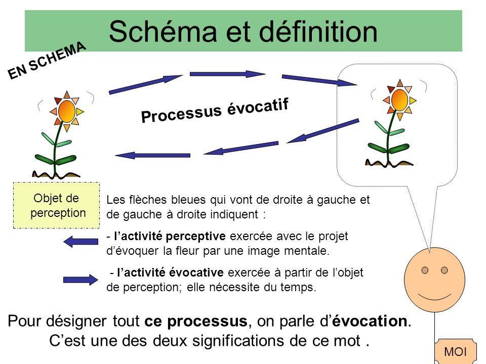 Schéma et définition EN SCHEMA Objet de perception MOI Les flèches bleues qui vont de droite à gauche et de gauche à droite indiquent : - lactivité perceptive exercée avec le projet dévoquer la fleur par une image mentale.