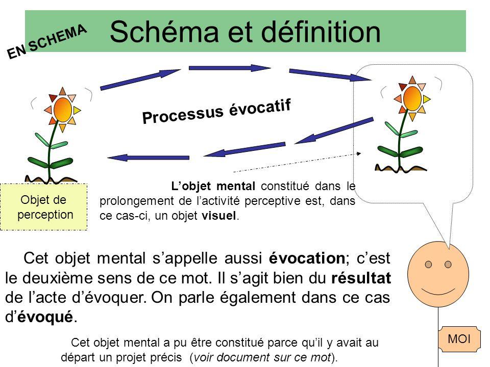 Schéma et définition EN SCHEMA Objet de perception MOI Lobjet mental constitué dans le prolongement de lactivité perceptive est, dans ce cas-ci, un objet visuel.