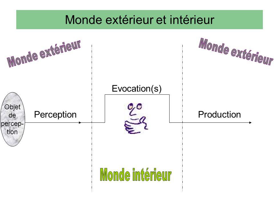 Monde extérieur et intérieur Perception Evocation(s) Production Objet de percep- tion