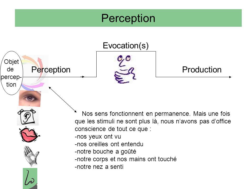 Perception Evocation(s) Production Objet de percep- tion Nos sens fonctionnent en permanence.