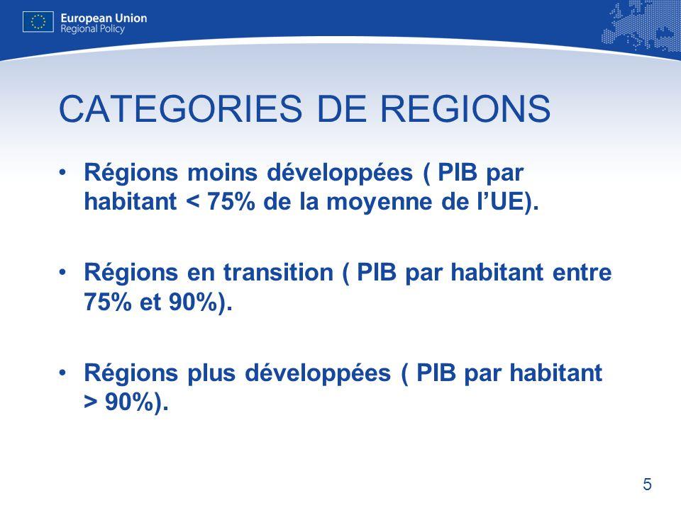 5 CATEGORIES DE REGIONS Régions moins développées ( PIB par habitant < 75% de la moyenne de lUE).