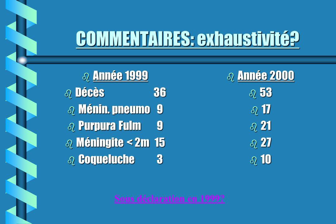 COMMENTAIRES: exhaustivité? b Année 1999 b Décès36 b Ménin. pneumo9 b Purpura Fulm9 b Méningite < 2m15 b Coqueluche3 b Année 2000 b 53 b 17 b 21 b 27