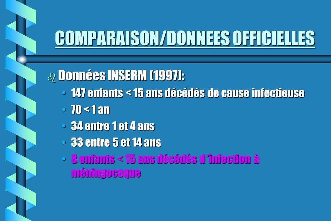COMPARAISON/DONNEES OFFICIELLES b Données INSERM (1997): 147 enfants < 15 ans décédés de cause infectieuse147 enfants < 15 ans décédés de cause infect