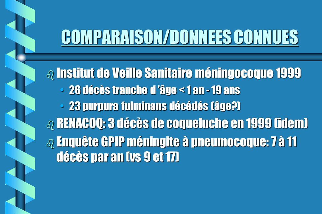 COMPARAISON/DONNEES CONNUES b Institut de Veille Sanitaire méningocoque 1999 26 décès tranche d âge < 1 an - 19 ans26 décès tranche d âge < 1 an - 19