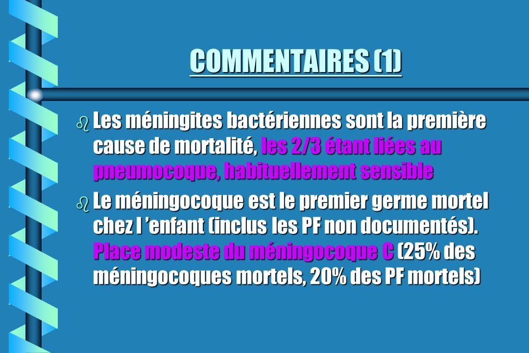 COMMENTAIRES (1) b Les méningites bactériennes sont la première cause de mortalité, les 2/3 étant liées au pneumocoque, habituellement sensible b Le m