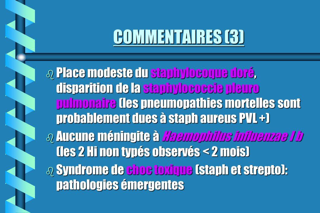 COMMENTAIRES (3) b Place modeste du staphylocoque doré, disparition de la staphylococcie pleuro pulmonaire (les pneumopathies mortelles sont probablem