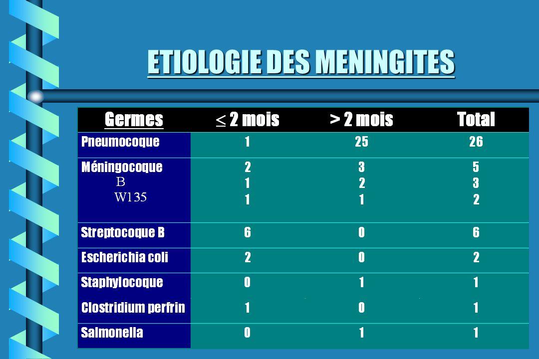 ETIOLOGIE DES MENINGITES