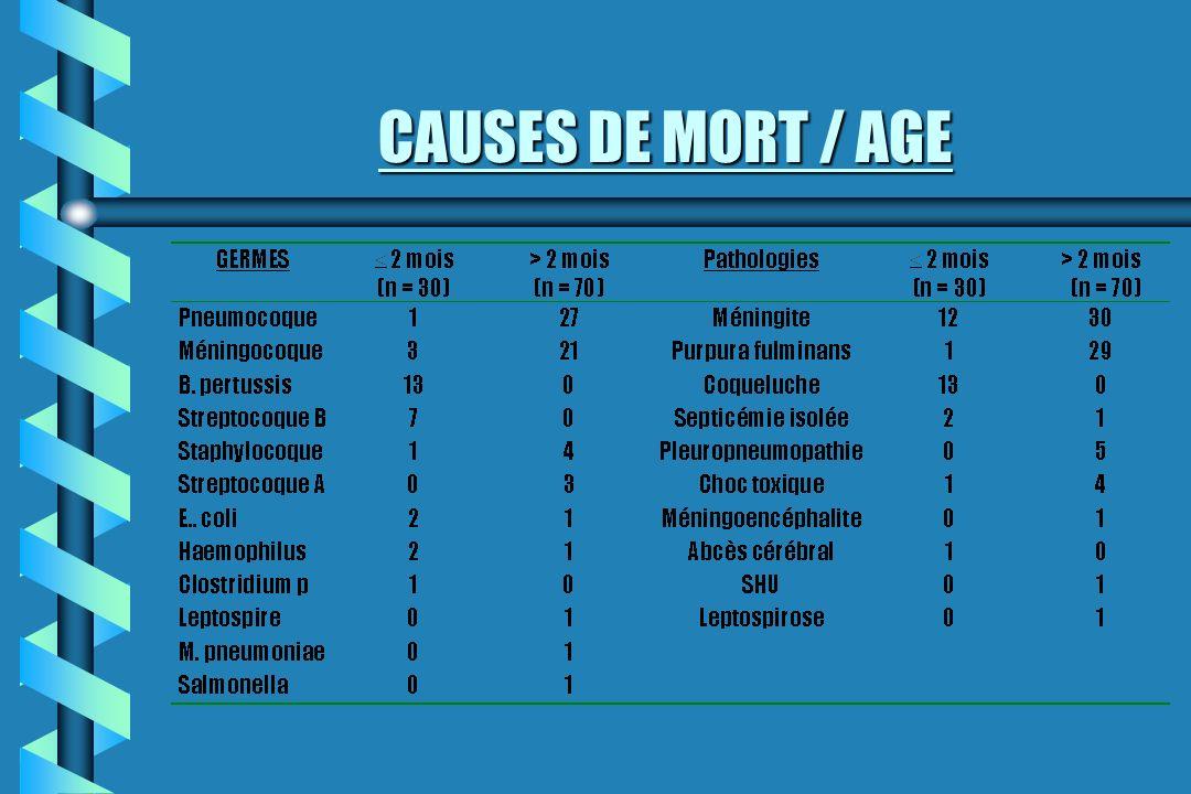 COMMENTAIRES: exhaustivité.b Année 1999 b Décès36 b Ménin.