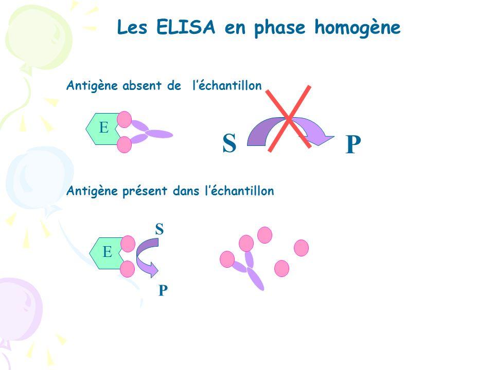 Les différents types dELISA (variantes) - Phase homogène - Phase hétérogène - ELISA direct - ELISA indirect - ELISA Sandwich - ELISA par compétition