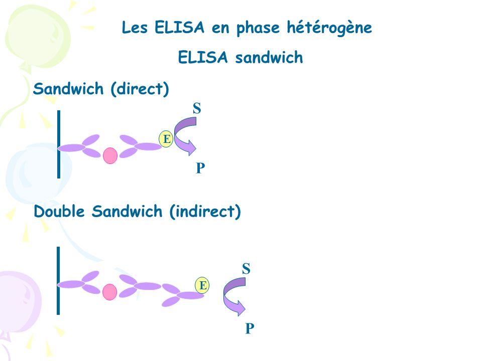 Les ELISA en phase hétérogène ELISA direct Anticorps marquéAntigène marqué ELISA indirect Recherche danticorps dans le plasma E S P E S P E S P