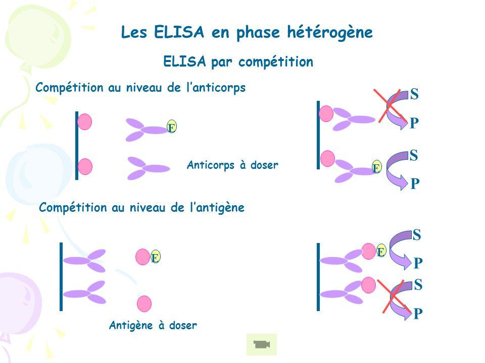 Les ELISA en phase hétérogène ELISA sandwich Sandwich (direct) Double Sandwich (indirect) E S P E S P