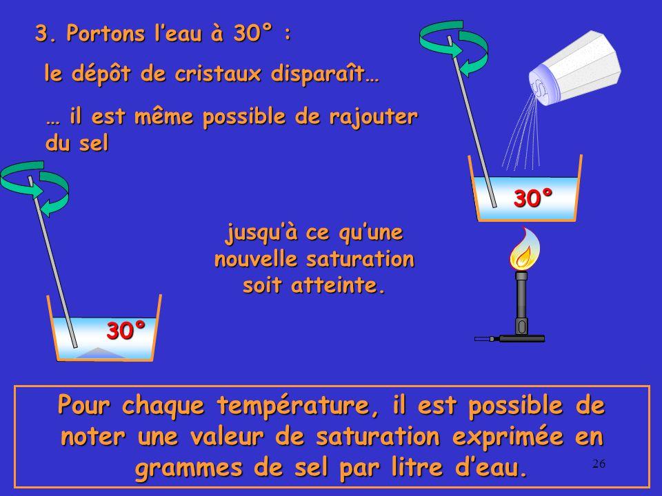 26 30° 3. Portons leau à 30° : le dépôt de cristaux disparaît… le dépôt de cristaux disparaît… … il est même possible de rajouter du sel 30° jusquà ce