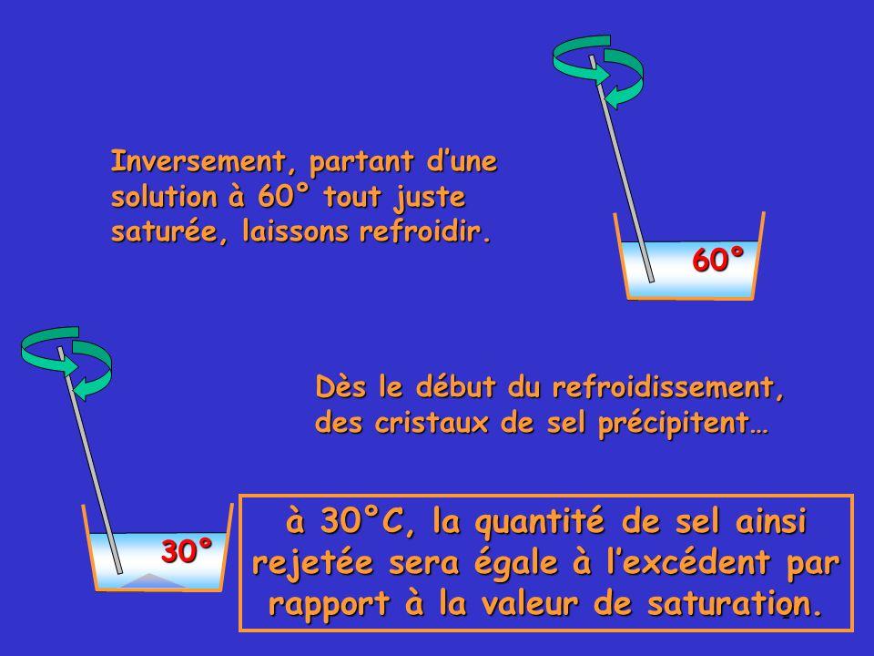 27 60° Inversement, partant dune solution à 60° tout juste saturée, laissons refroidir. 30° Dès le début du refroidissement, des cristaux de sel préci