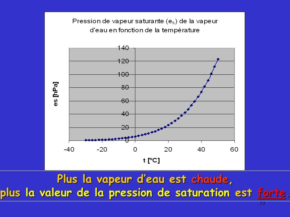 33 Plus la vapeur deau est chaude, plus la valeur de la pression de saturation est forte.