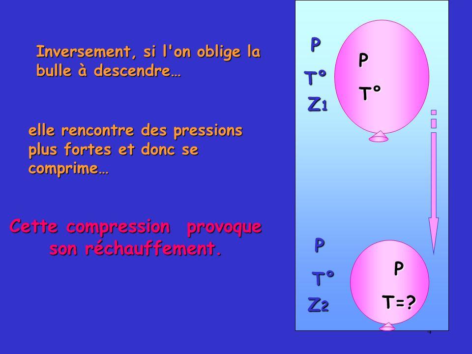 4 PT° Z1Z1Z1Z1 Z2Z2Z2Z2 PT=? Inversement, si l'on oblige la bulle à descendre… elle rencontre des pressions plus fortes et donc se comprime… Cette com