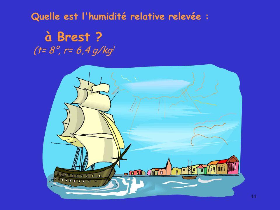 44 Quelle est l'humidité relative relevée : à Brest ? (t= 8°, r= 6,4 g/kg )