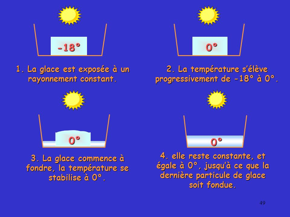 49 -18° 0° 0° 0° 1. La glace est exposée à un rayonnement constant. 2. La température sélève progressivement de -18° à 0°. 3. La glace commence à fond