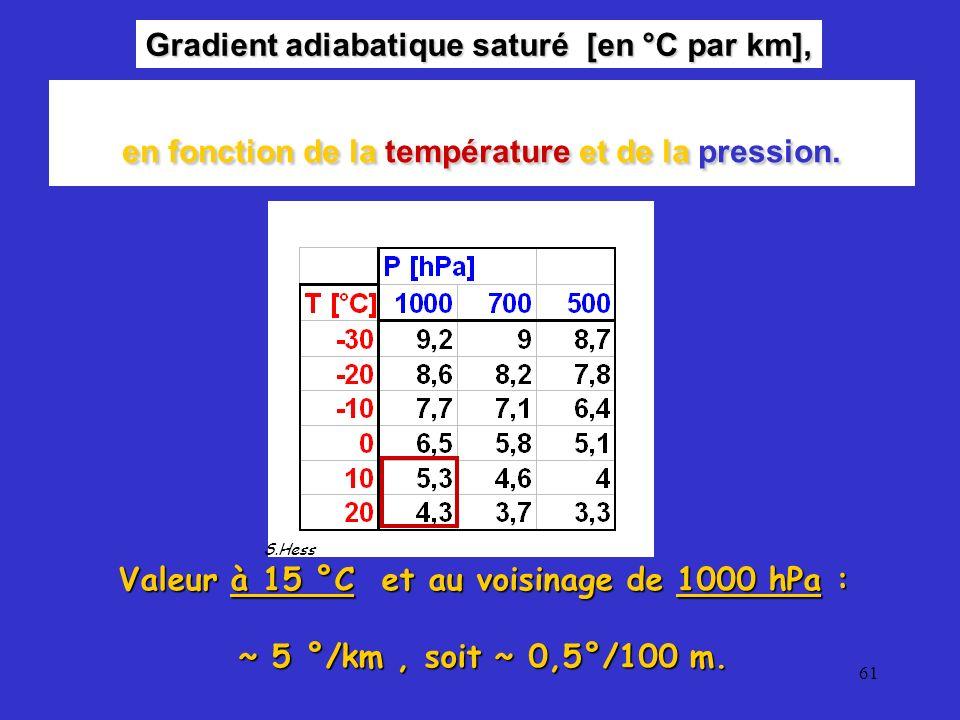 61 Gradient adiabatique saturé [en °C par km], S.Hess Valeur à 15 °C et au voisinage de 1000 hPa : ~ 5 °/km, soit ~ 0,5°/100 m. en fonction de la temp