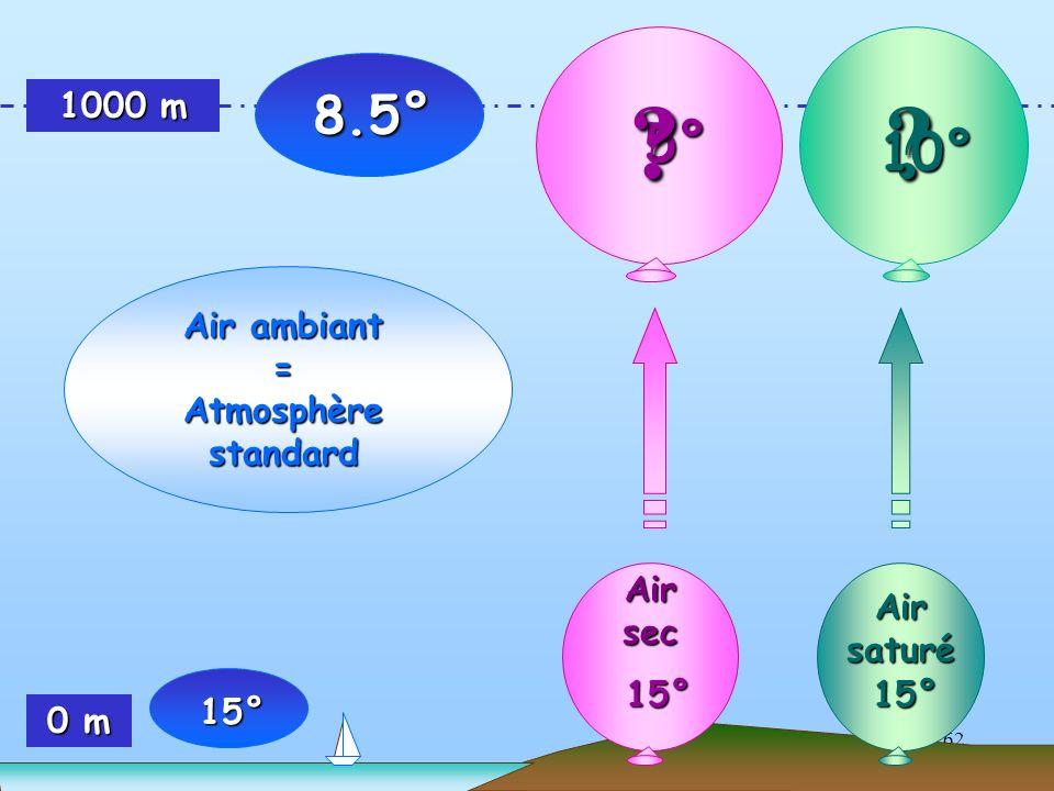 62 1000 m 0 m 5° Air ambiant = Atmosphère standard ? 8.5° 15° ? 10° 15° Air sec 15° Air saturé