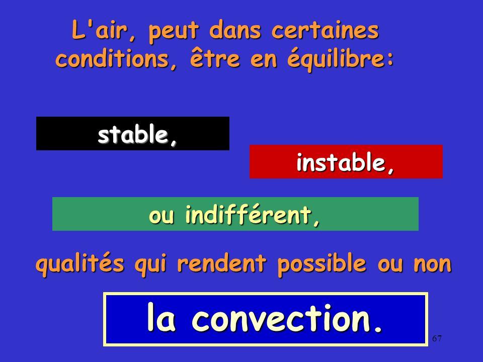 67 L'air, peut dans certaines conditions, être en équilibre: stable, stable, instable, ou indifférent, qualités qui rendent possible ou non la convect
