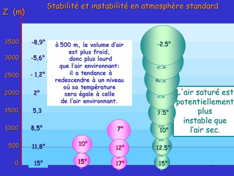 68 Z (m) 0 500 1000 1500 2000 2500 3000350015° 11,8° 8,5° 5,3 2° - 1,2° -5,6°-8,9° Stabilité et instabilité en atmosphère standard 15° 10° L'air sec e