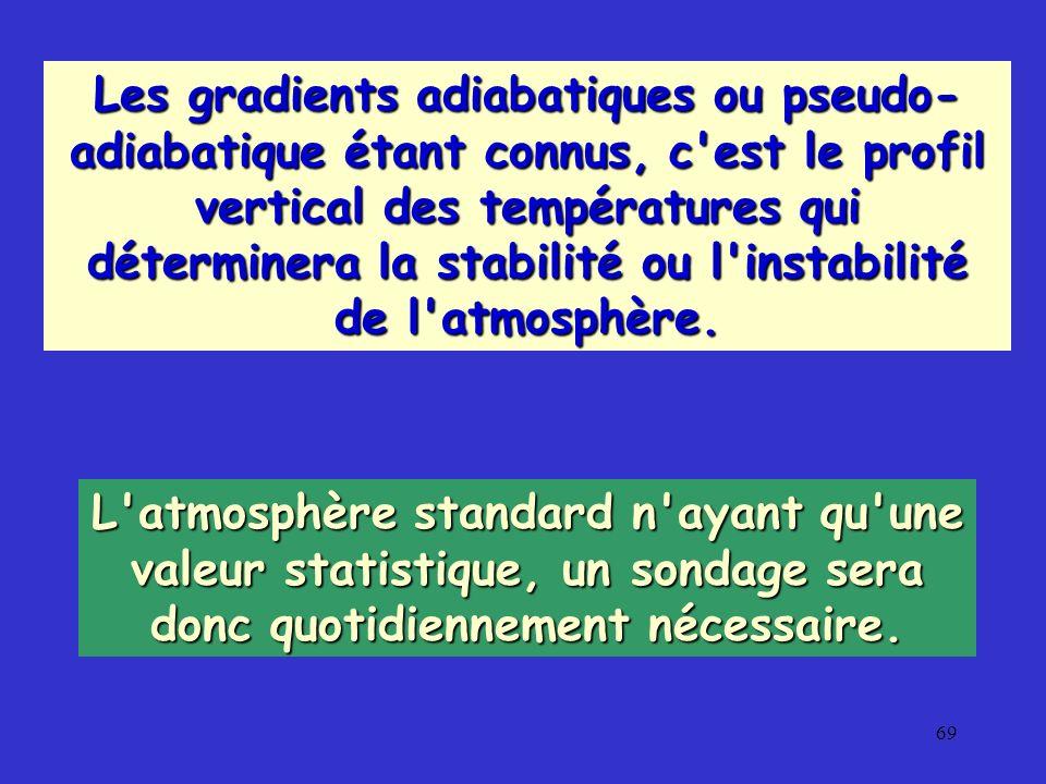 69 Les gradients adiabatiques ou pseudo- adiabatique étant connus, c'est le profil vertical des températures qui déterminera la stabilité ou l'instabi