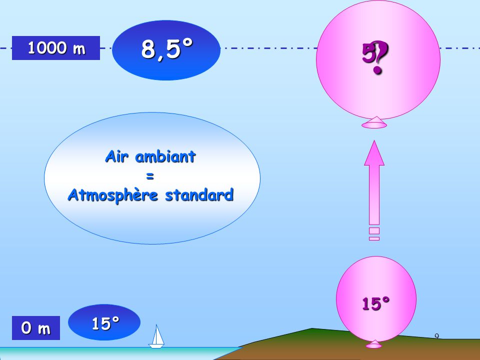 60 Il ne faut le confondre : ni avec le profil vertical des températures dans l atmosphère standard (0,65° par 100 m), ni avec le profil vertical des températures dans l atmosphère standard (0,65° par 100 m), ni avec le gradient adiabatique de l air non saturé ni avec le gradient adiabatique de l air non saturé ( 1° par 100 m).