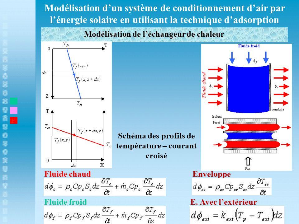 Modélisation dun système de conditionnement dair par lénergie solaire en utilisant la technique dadsorption Modélisation de léchangeur de chaleur t1 t